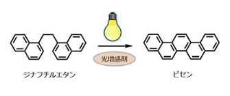 世界初の有機超伝導物質であるピセンは 光化学反応で作られた(Nature, 464(2010)76)