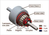 開発中の磁気歯車