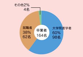 進路(学部卒業生)